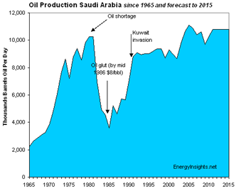 Saudi Arabia Oil Production 1965 - 2015
